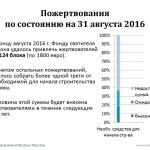 Spendenbarometer_31Aug2016